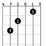 apprendre les accords à la guitare